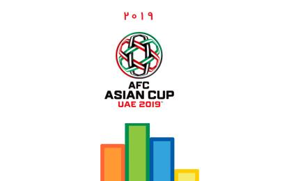پیش بینی مسابقات بازی های جام ملت آسیا ۲۰۱۹ در اپلیکیشن BNS